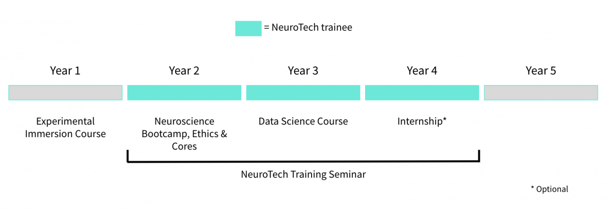 NeuroTech graduate training program