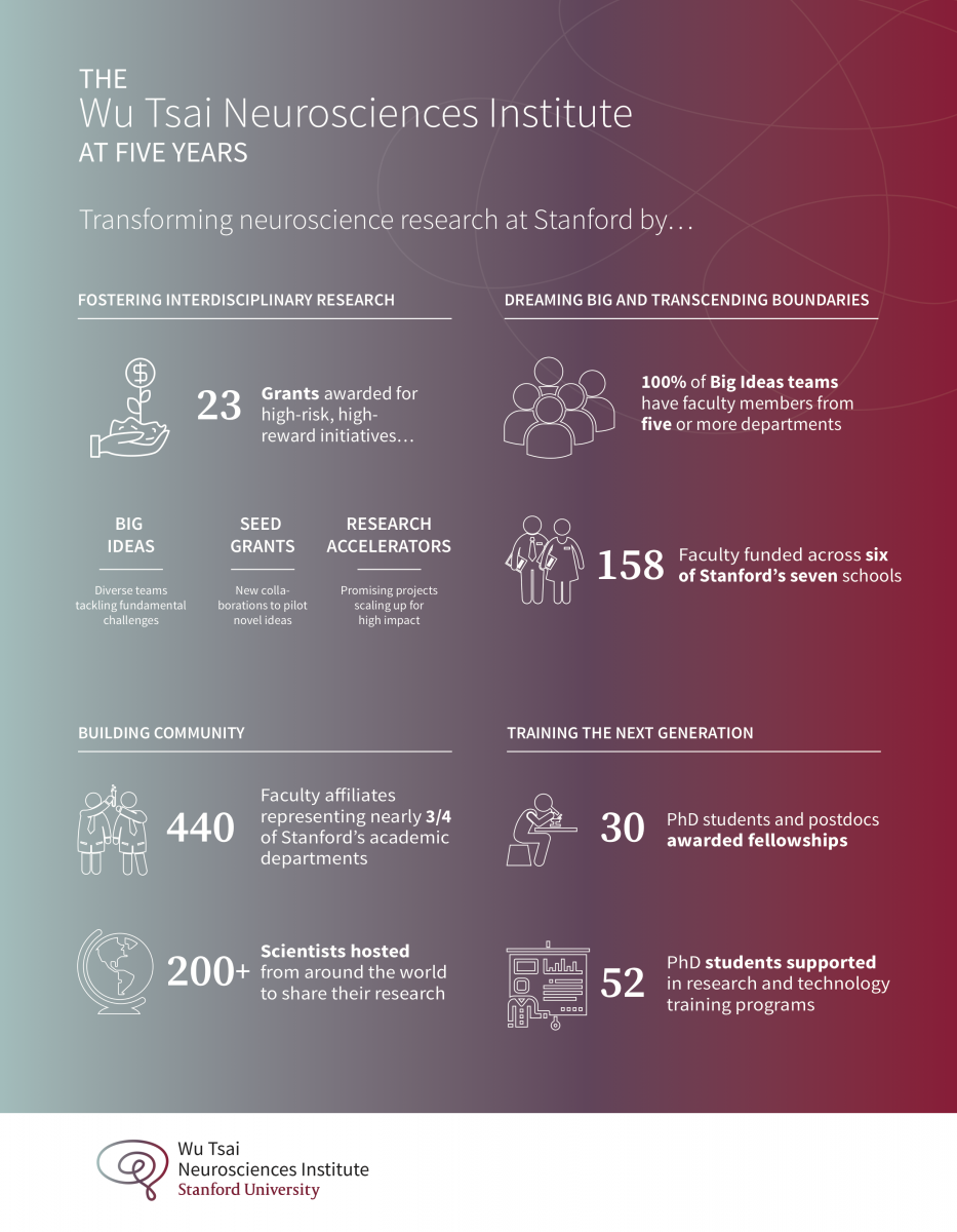 Wu Tsai Neurosciences Institute at 5 years. For more information, download Wu Tsai Neuro Infographic PDF or email neuroscience@stanford.edu.